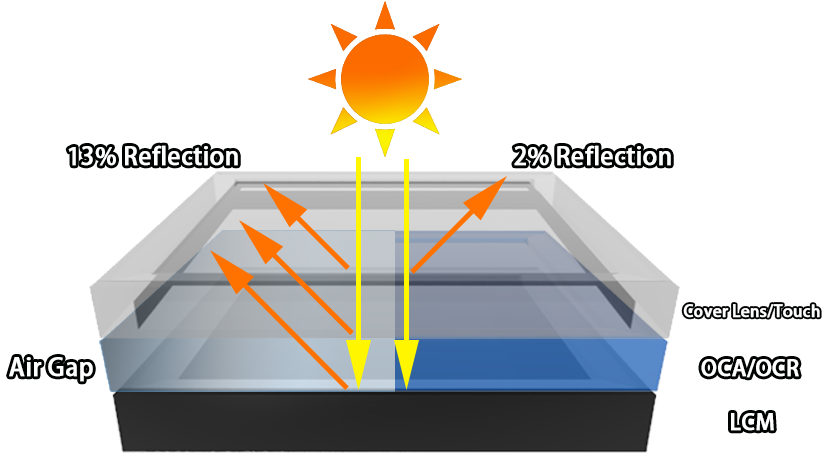reflection index comparison between optical bonding and air bonding.